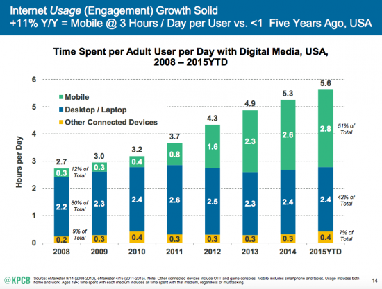 Mobile-Internet-Trends-Mary-Meeker-2015