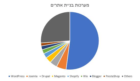 מערכות שונות לבניית אתר אינטרנט